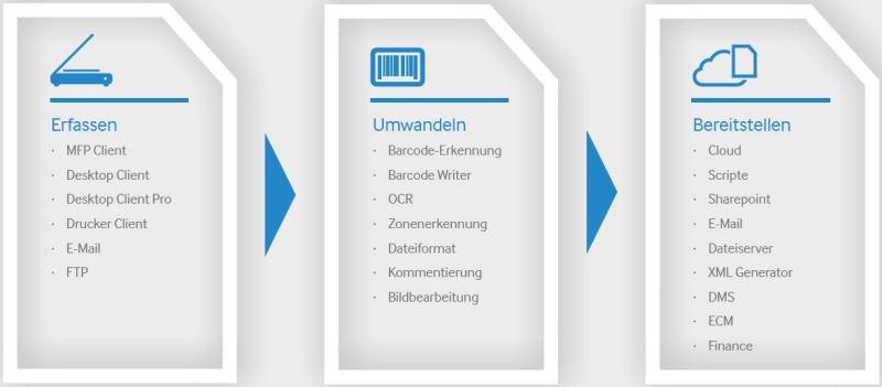 Scanshare Enterprise und Datei Umwandlung
