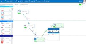 Scanshare Enterprise Dokumenten-Workflow