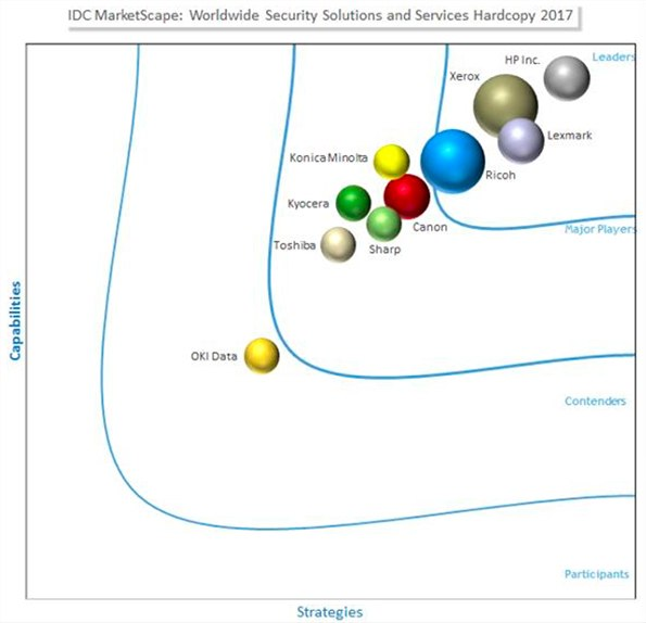 idc marketscape worldwide security solutions and services hardcopy 2017