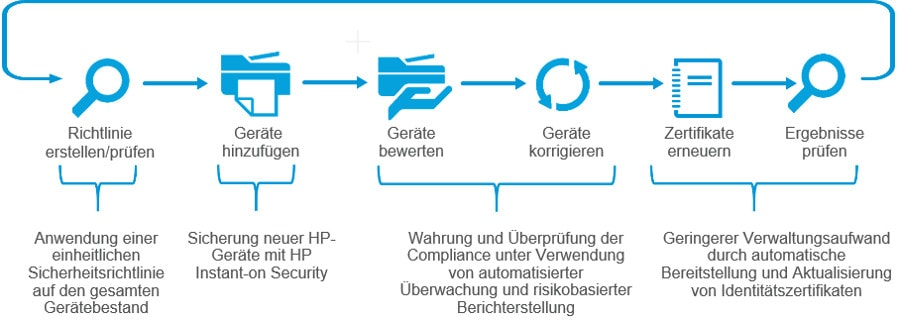 HP JetAdvantage Security Manager