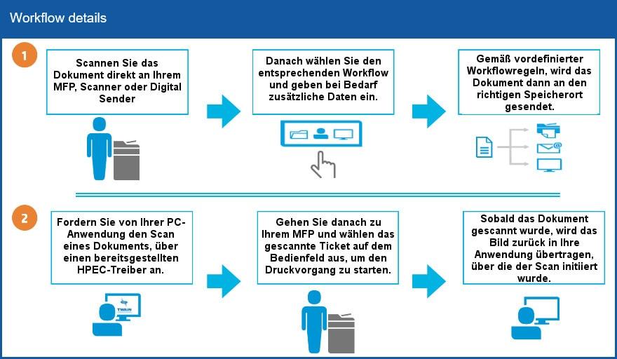 HP Embedded Capture - Workflow details