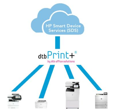 Schaubild Funktionsweise HP Smart Device Services SDS